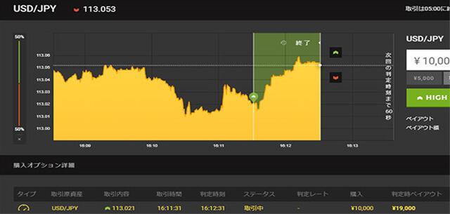 ハイローオーストラリアのバイナリーオプション取引チャート