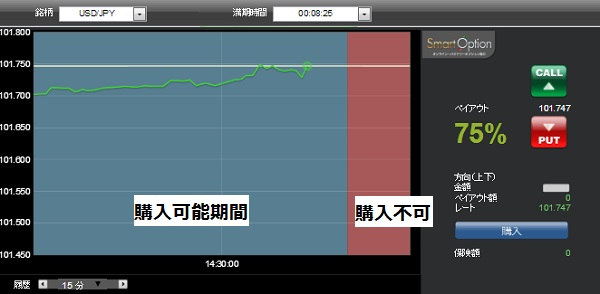 スマートオプション(プロトレーダー画面)