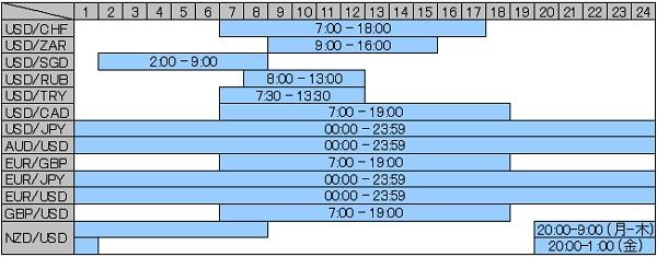取引時間一覧表