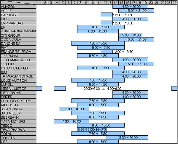 スマートオプションの取引時間一覧表
