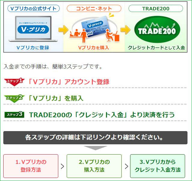 トレード200入金手順