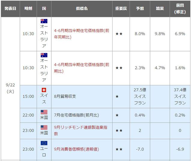 他社の経済指標カレンダー