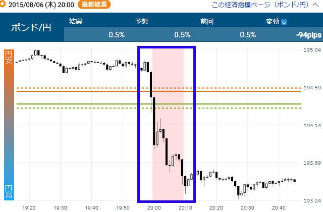 経済指標発表後の為替チャート