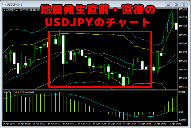 熊本地震後のドル円チャート