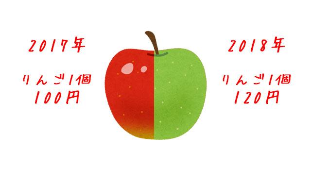 相場についてリンゴで説明