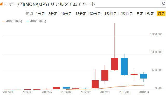 モナコインの価格推移チャート画像