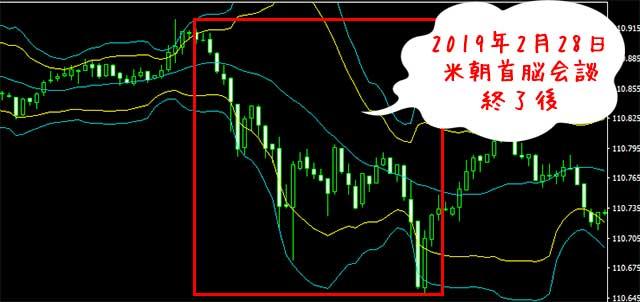 現在のドル円はアメリカの動きに左右される!