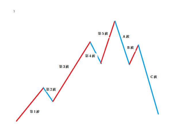 エリオット波動理論の基本的な考え方