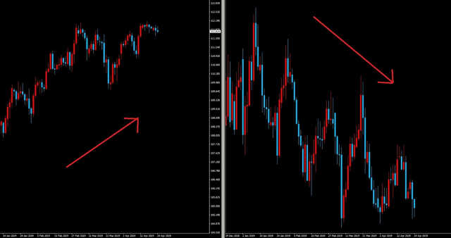 ドル円とユーロドルが逆相関になる理由