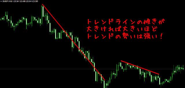 トレンドラインの傾きで市場の勢いを見る