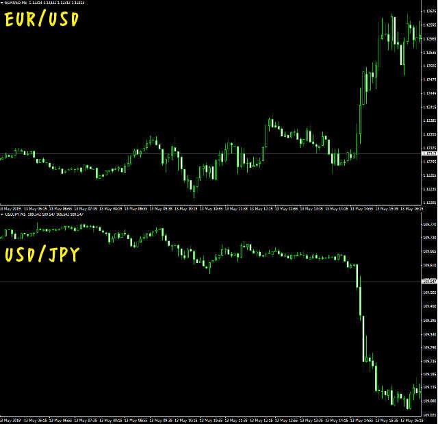 【攻略法3】USD/JPYと逆相関の関係になっている