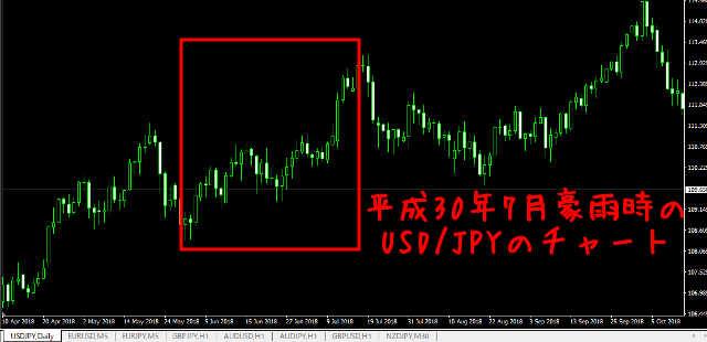 【攻略法1】地政学リスクが発生したら円買いになる