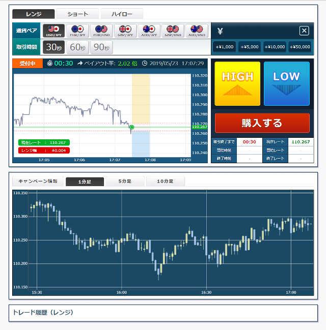 ソニックオプションはローソク足チャートを見ながら取引できる