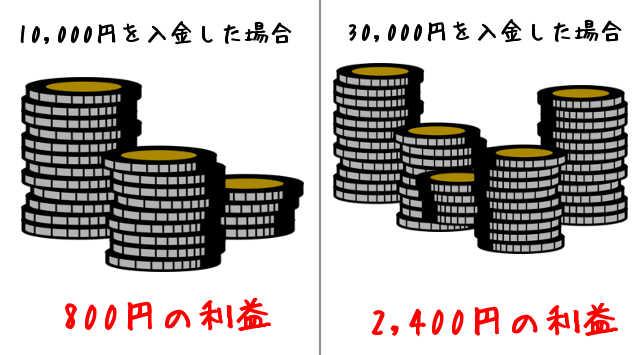 しっかりと利益を出していきたいなら3万円以上の資金が必要になる!